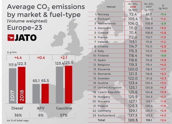 Jato Dynamics CO2-uitstoot