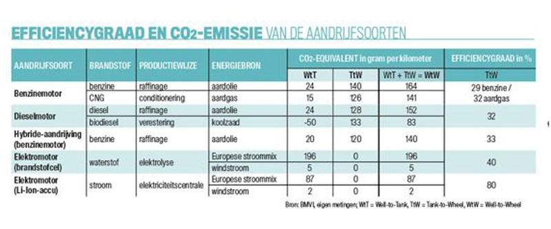 Efficiëntie aandrijflijnen elektrisch benzine tanken laden