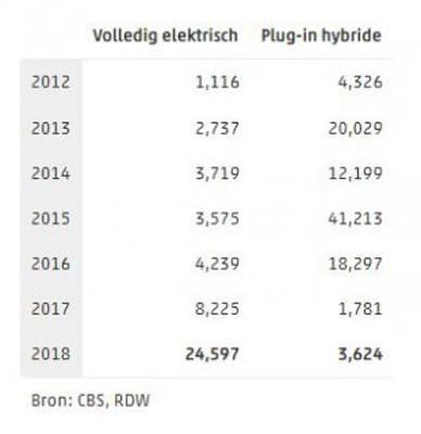 Verkoop EV's en plug-ins