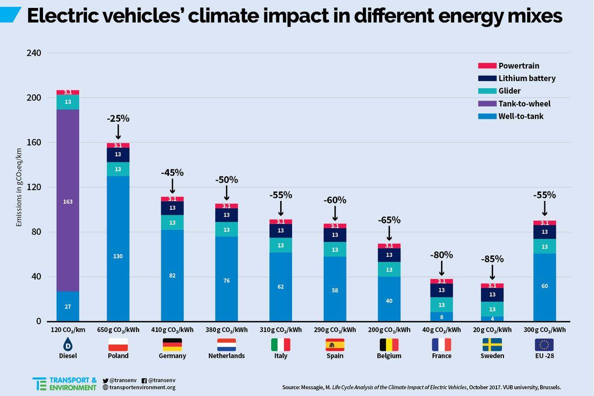 Onderzoek: EV versus diesel \'Well to Wheel\' | Autonieuws - AutoWeek.nl
