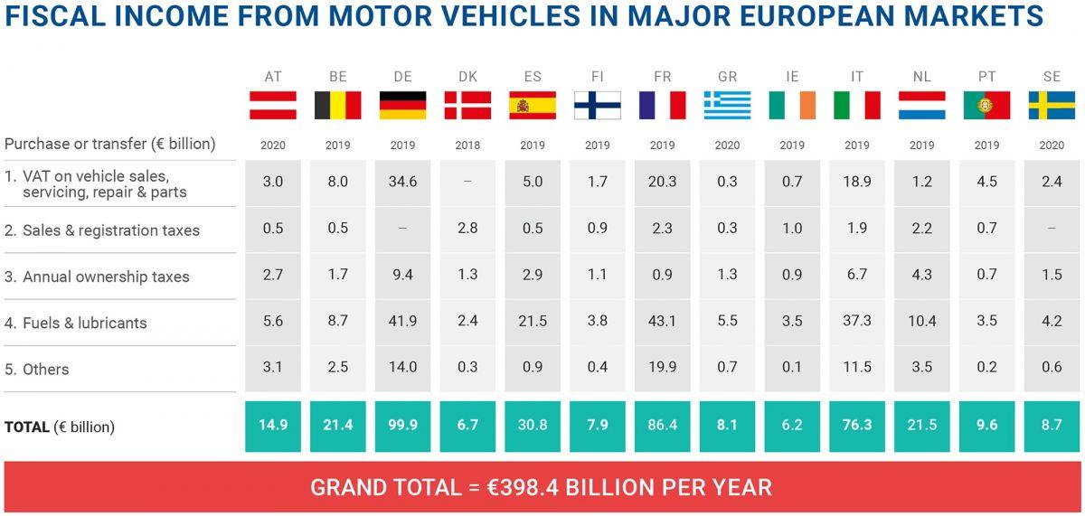 Impuestos del automóvil UE