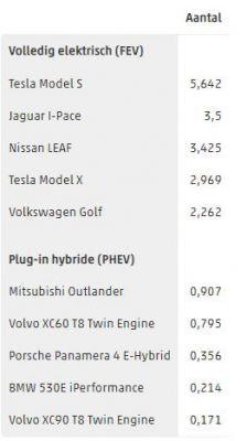 Top 5 EV en PHEV verkopen 2018