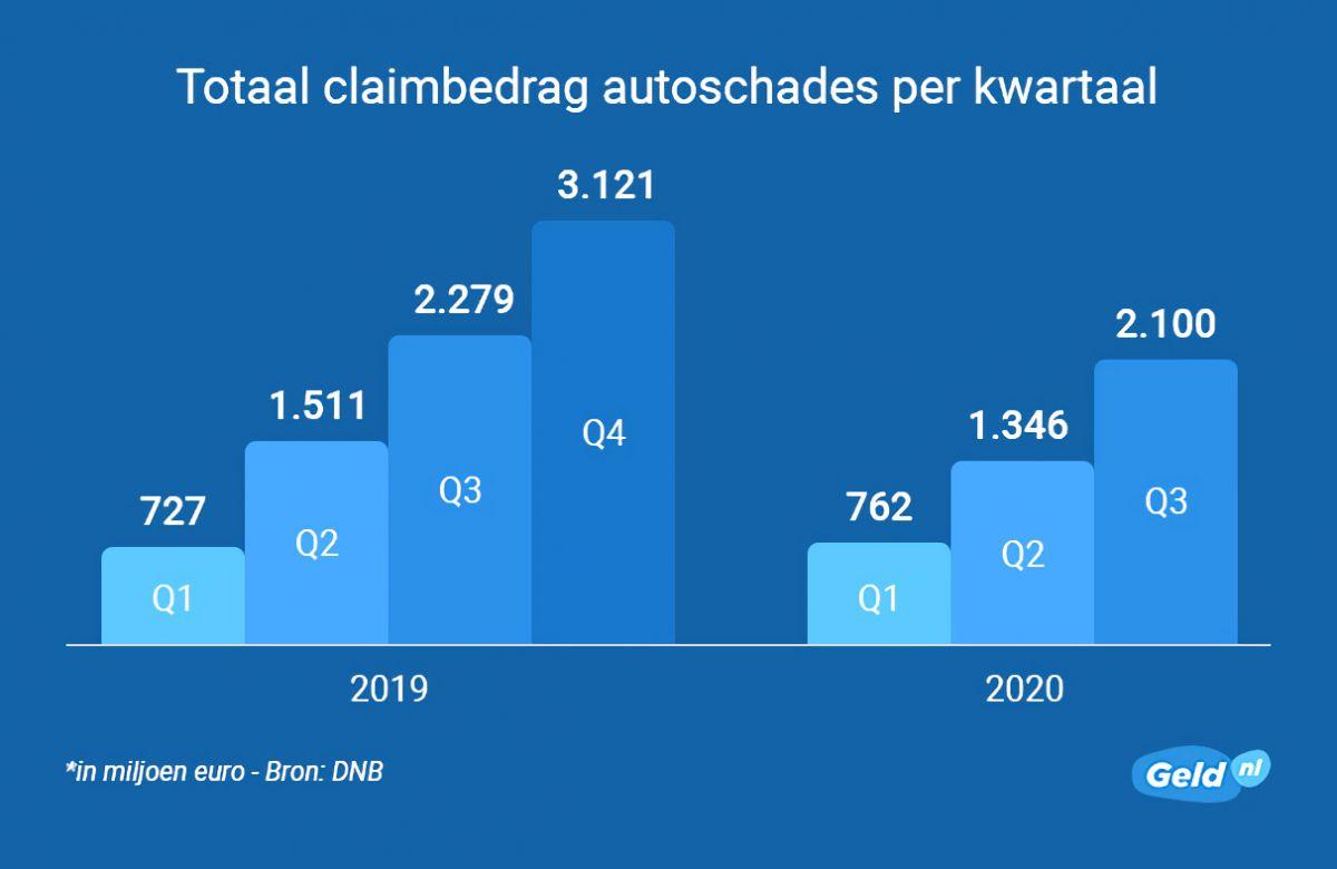 Geld.nl claimbedrag autoschades