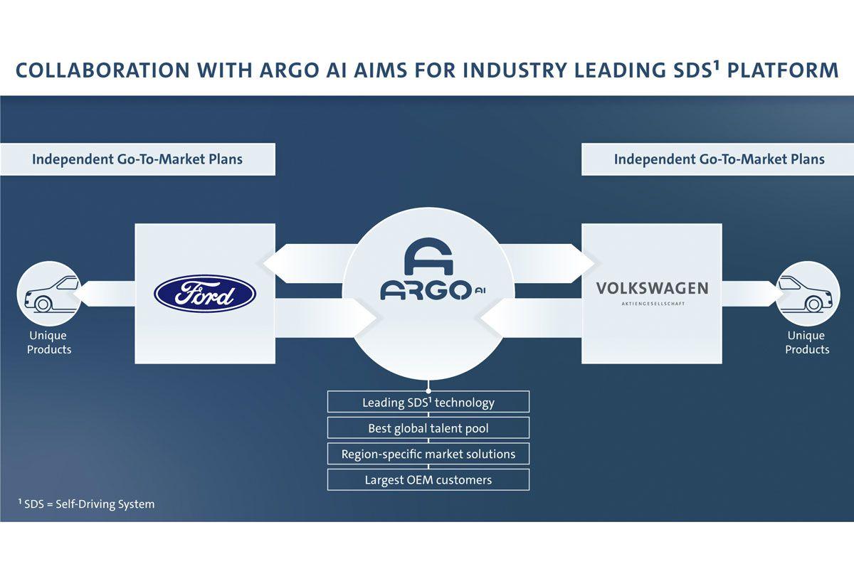 Volkswagen Ford Argo