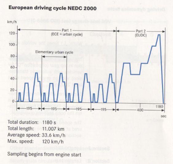 Zo werkt de ECE-cyclus