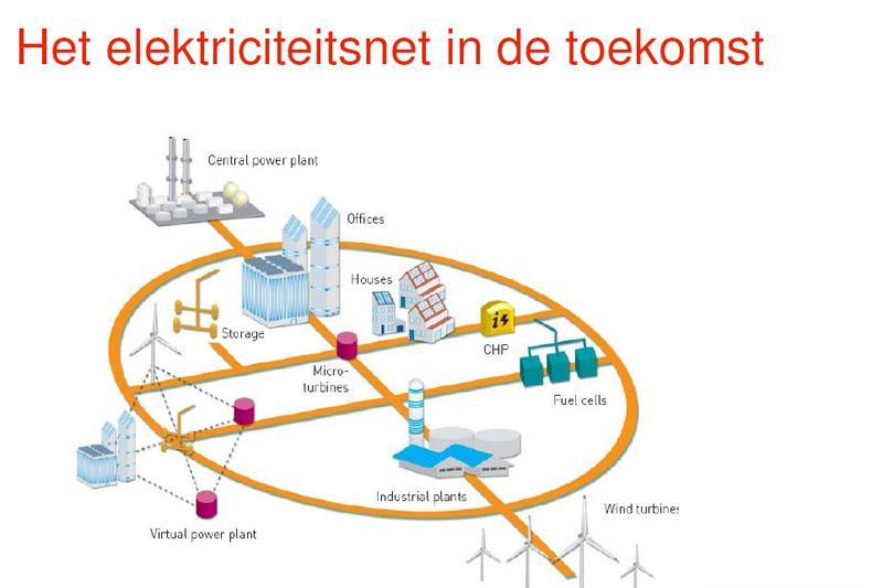 Het elektriciteitsnetwerk van de toekomst (KEMA)
