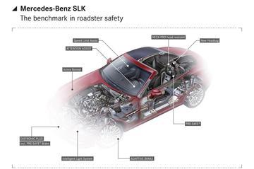 Mercedes-Benz plaagt weer eens met de SLK