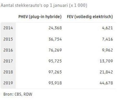 Tabel aantal EV's en PHEV's 1 januari