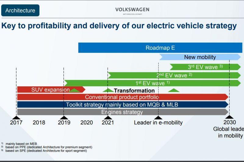 Porsche ontwikkelt EV-platform