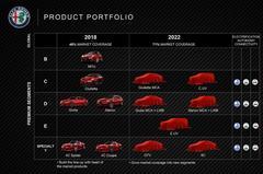 Alfa Romeo klaar voor komende vijf jaar