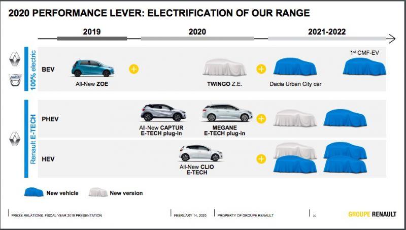Dacia Renault EV toekomst sheed